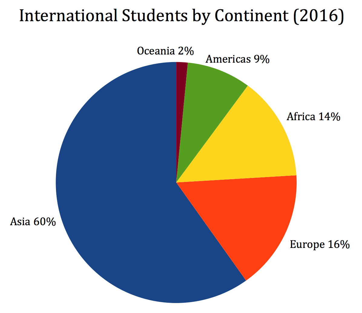 INTERNATIONAL STUDENTS IN CHINA: Who Will Reach This Vast